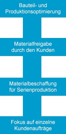 synetronics-kernkompetenz_kostenoptimierung-ablauf