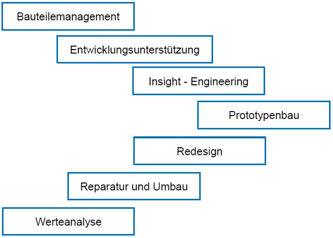 synetronics-kernkompetenz_mehrwerte